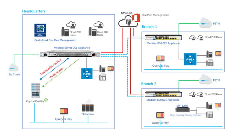 System-Architecture CIS Crystal Quality Server PSTN